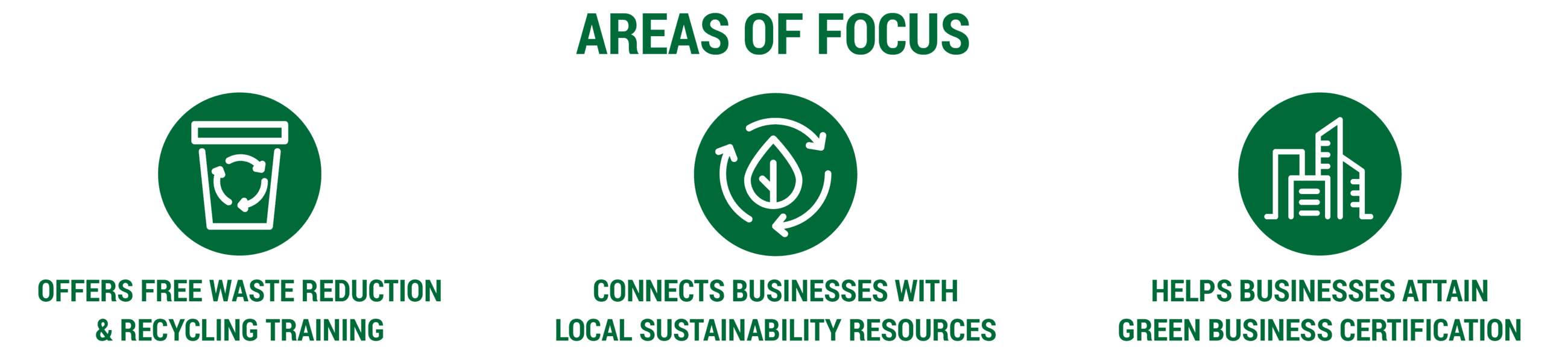 Green Business Program Areas of Focus: (1) Recycling Training, (2) Connects Businesses with Sustaina