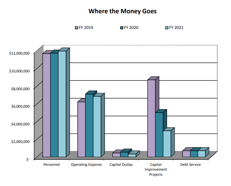 Bar Chart: Where the Money Goes FY2021
