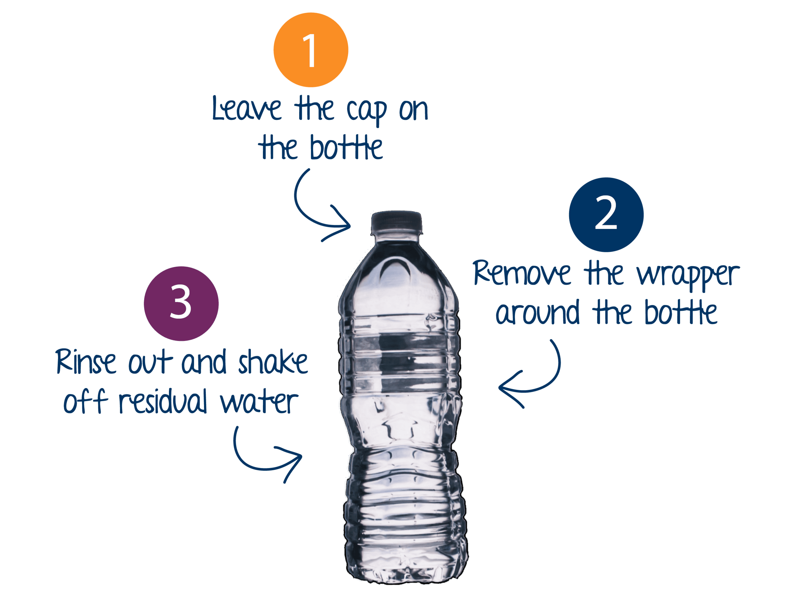 IMAGE: Plastic water bottle; TEXT: (1) Leave the cap on the bottle; (2) Remove the wrapper around th
